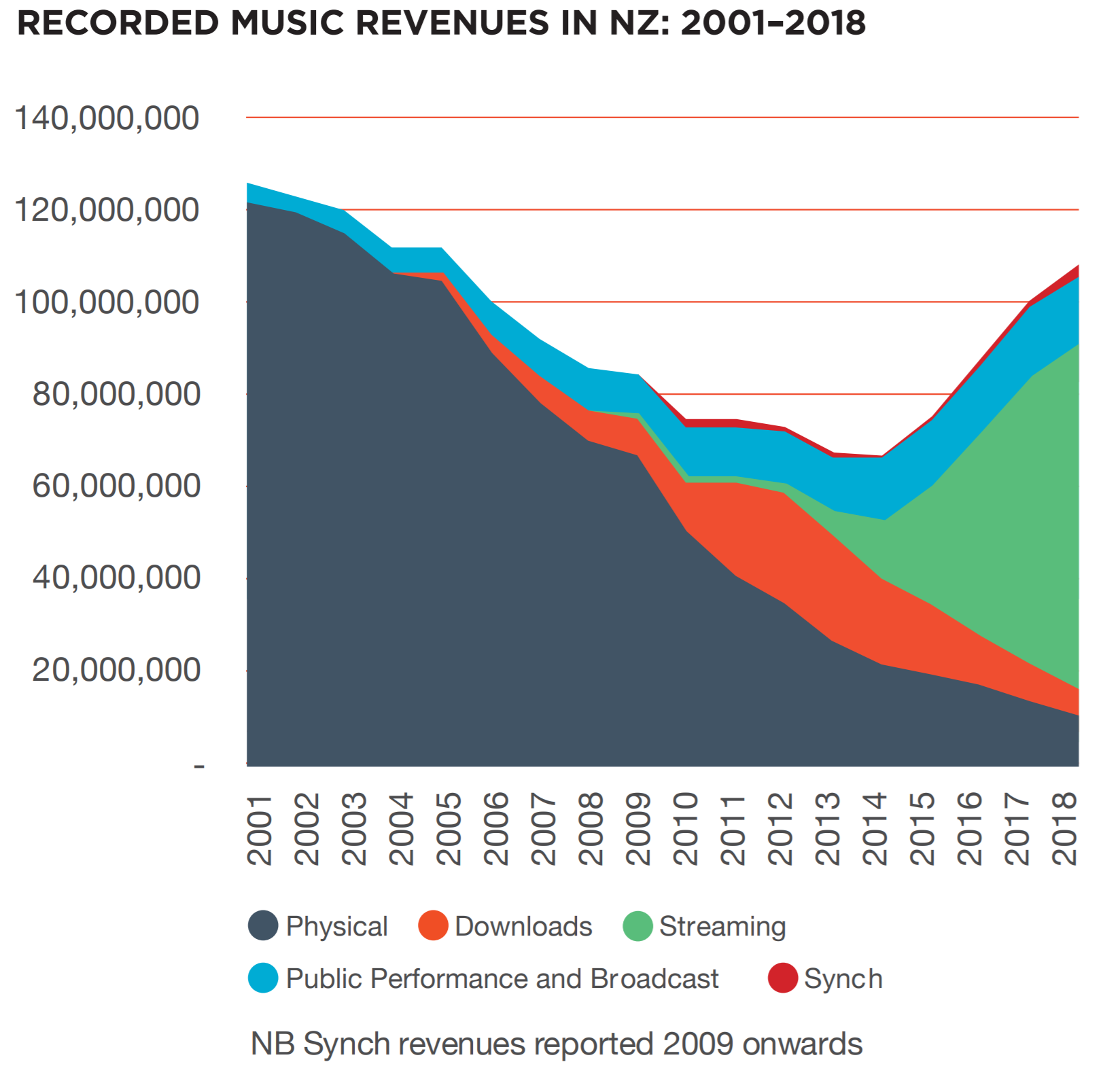Graph of recorded music revenues in NZ: 2001-2018. Sharp increase of streaming revenue.